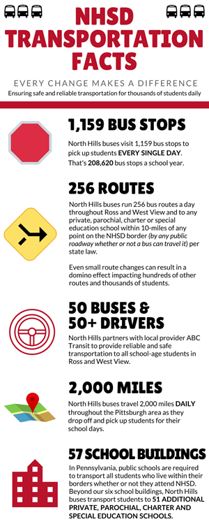 Infographic Listing Transportation Facts