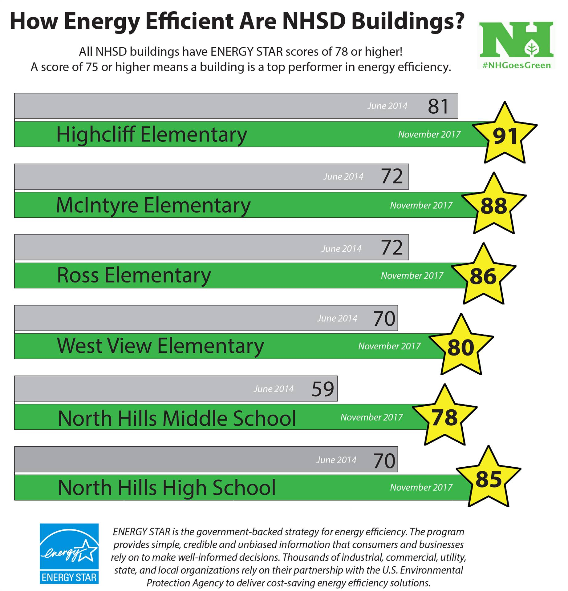 Energy Star Rankings Graph for NHSD Buildings